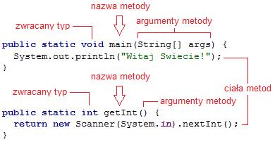 Elementy metod
