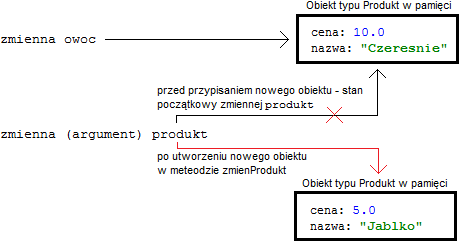 Zmiana referencji w metodzie