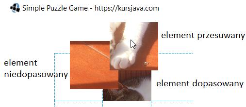 Kolejność rysowania elementów