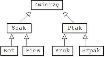 Przykładowa hierarchia dziedziczenia klas reprezentujących zwierzęta